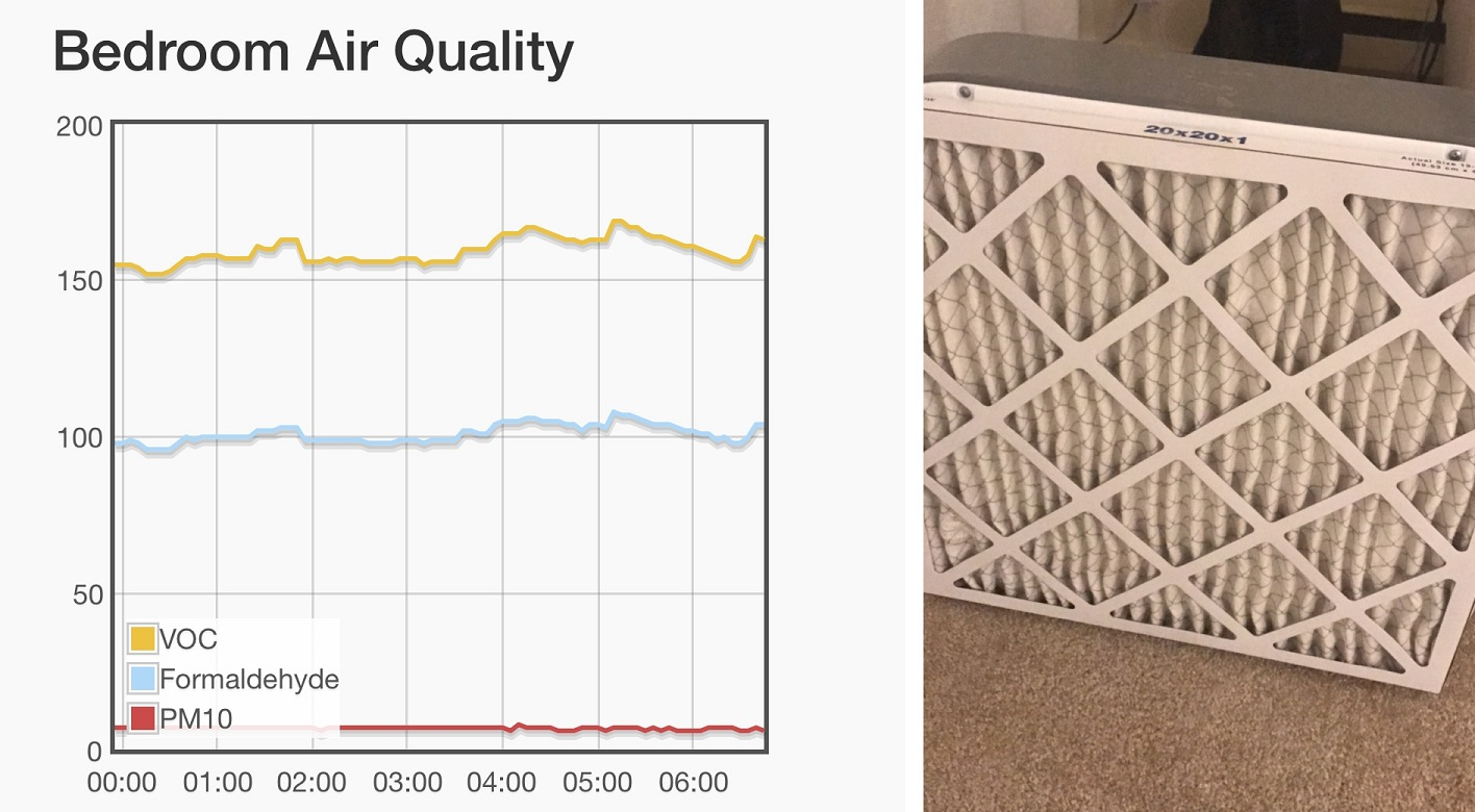 Diy Smart Air Purifier With Quality Monitoring Using A Raspberry Pi Spi Wiringpi