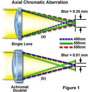 Axial Chromatic Abberation